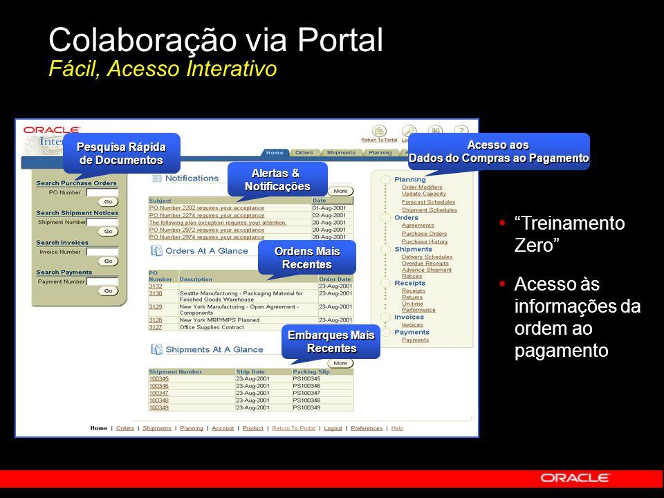 Colaboração via Portal Fácil, Acesso Interativo Pesquisa Rápida de Documentos Alertas & Notificações Ordens Mais Recentes Acesso aos Dados do Compras