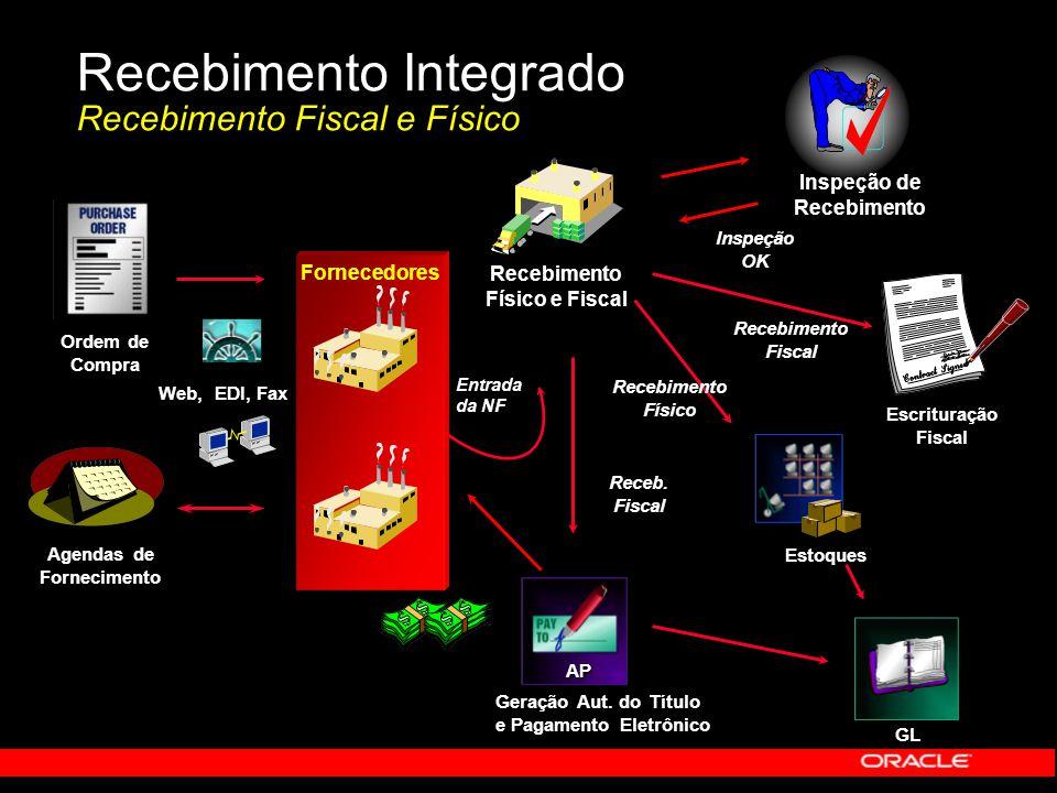 Recebimento Integrado Recebimento Fiscal e Físico Web, EDI, Fax Entrada da NF Recebimento Físico e Fiscal Escrituração Fiscal RecebimentoFiscal AP Ger