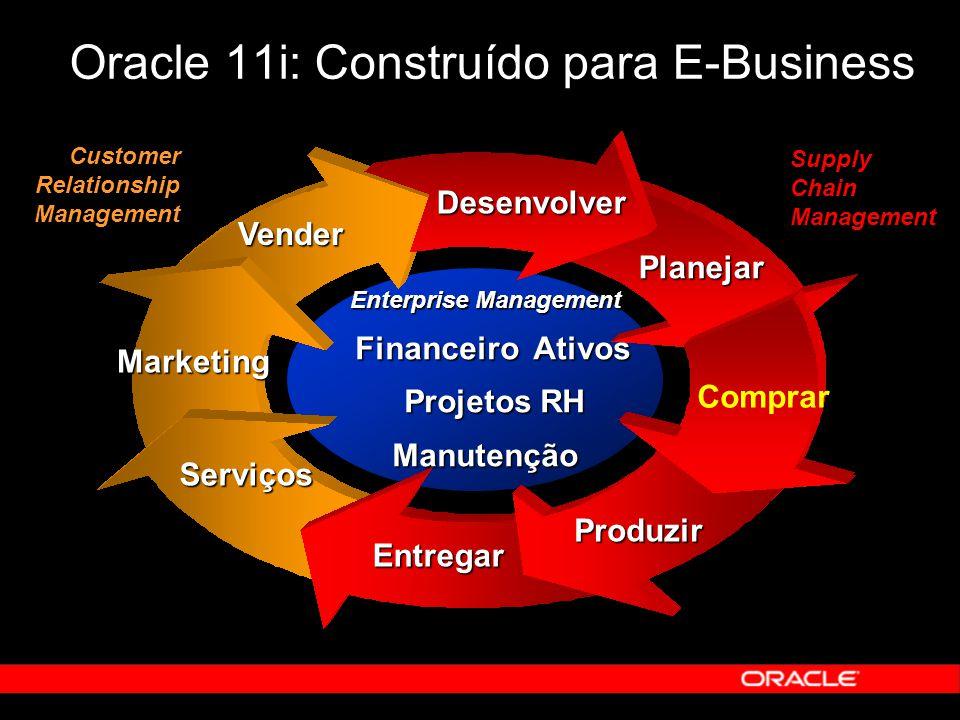 Oracle 11i: Construído para E-Business Comprar Entregar Serviços Desenvolver Planejar Marketing Vender Enterprise Management Financeiro Ativos Projeto