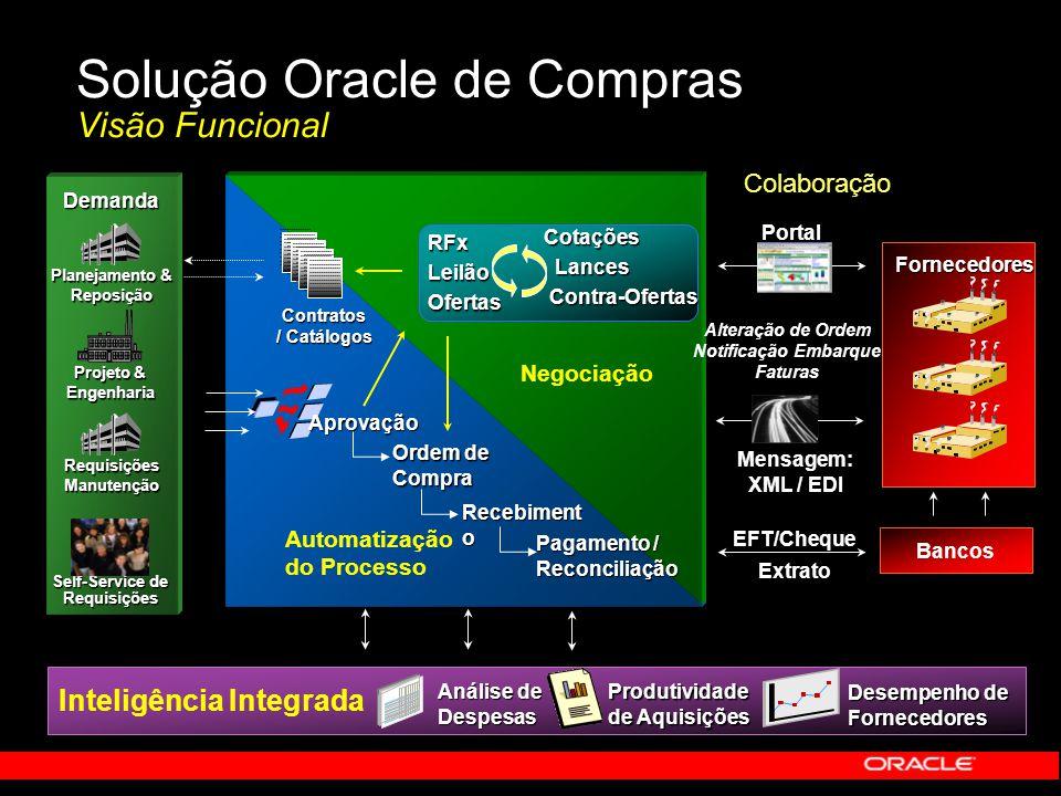 Solução Oracle de Compras Visão Funcional Inteligência Integrada Análise de Despesas Produtividade de Aquisições Desempenho de Fornecedores Colaboraçã