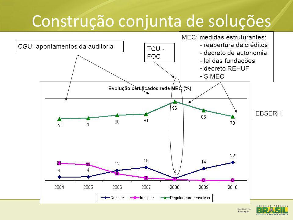 Construção conjunta de soluções CGU: apontamentos da auditoria MEC: medidas estruturantes: - reabertura de créditos - decreto de autonomia - lei das fundações - decreto REHUF - SIMEC TCU - FOC EBSERH