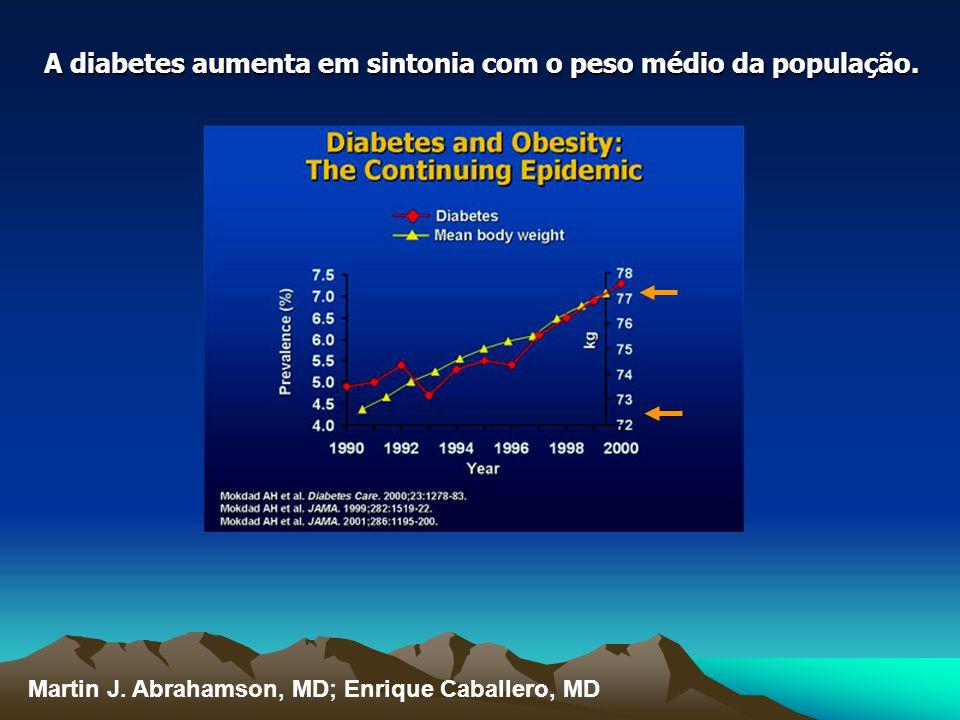 A diabetes aumenta em sintonia com o peso médio da população.