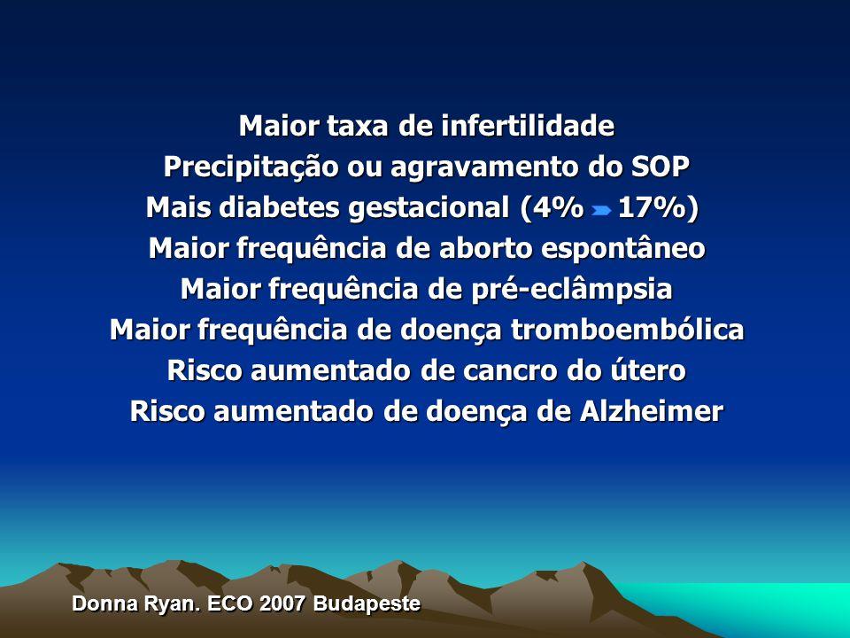 Maior taxa de infertilidade Precipitação ou agravamento do SOP Mais diabetes gestacional (4% 17%) Maior frequência de aborto espontâneo Maior frequência de pré-eclâmpsia Maior frequência de doença tromboembólica Risco aumentado de cancro do útero Risco aumentado de doença de Alzheimer Donna Ryan.