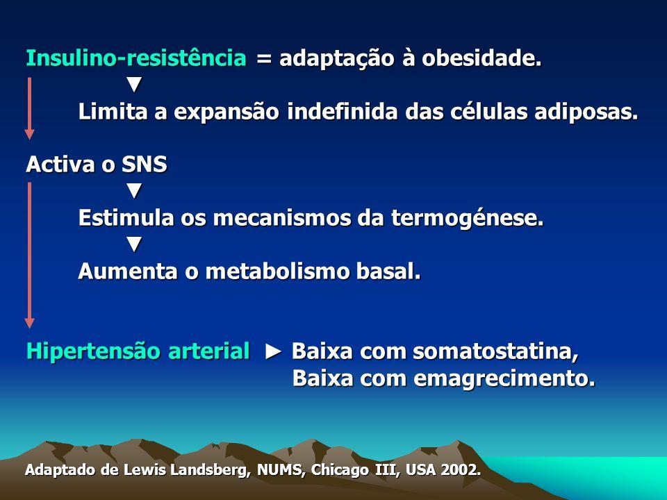 Insulino-resistência = adaptação à obesidade.▼ Limita a expansão indefinida das células adiposas.