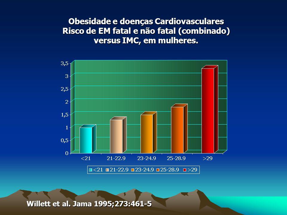Obesidade e doenças Cardiovasculares Risco de EM fatal e não fatal (combinado) versus IMC, em mulheres.