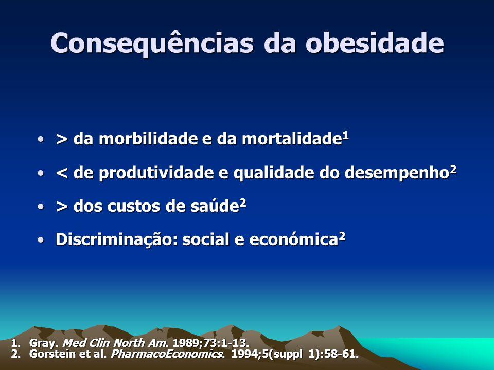> da morbilidade e da mortalidade 1> da morbilidade e da mortalidade 1 < de produtividade e qualidade do desempenho 2< de produtividade e qualidade do desempenho 2 > dos custos de saúde 2> dos custos de saúde 2 Discriminação: social e económica 2Discriminação: social e económica 2 Consequências da obesidade 1.Gray.