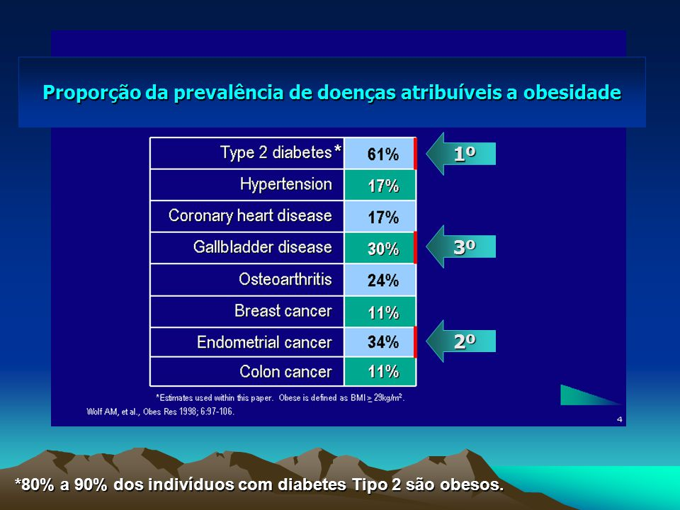 1º 3º 2º Proporção da prevalência de doenças atribuíveis a obesidade *80% a 90% dos indivíduos com diabetes Tipo 2 são obesos.