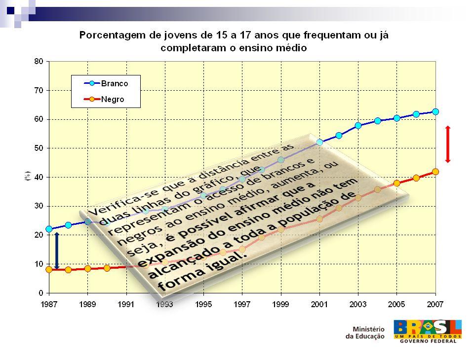   O gráfico a seguir apresenta a evolução, no período de 1997 a 2007, do percentual de jovens brasileiros com 16 anos ou mais que frequentavam o ensino superior, com recorte racial:  Em 1997, cerca de 3% dos jovens brancos com mais de 16 anos frequentavam o ensino superior; entre os jovens negros este percentual estava em torno de 1%;  Em 2007, 5,6% dos jovens brancos frequentavam o ensino superior, e 2,8% dos jovens negros com 16 anos ou mais estavam nesta condição.