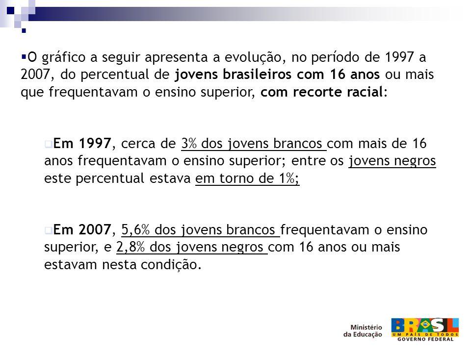  O gráfico a seguir apresenta a evolução, no período de 1997 a 2007, do percentual de jovens brasileiros com 16 anos ou mais que frequentavam o ens