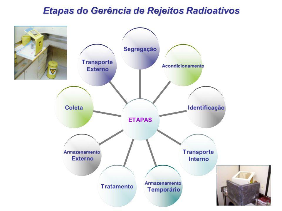 Etapas do Gerência de Rejeitos Radioativos