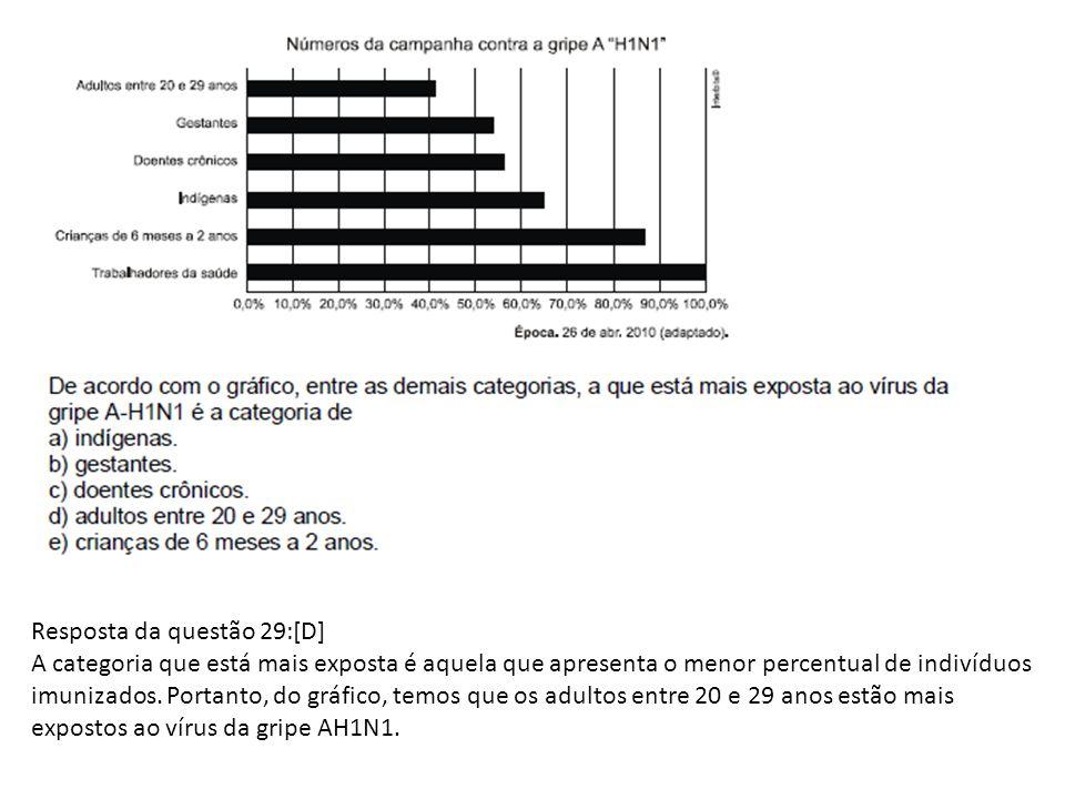 Resposta da questão 29:[D] A categoria que está mais exposta é aquela que apresenta o menor percentual de indivíduos imunizados. Portanto, do gráfico,