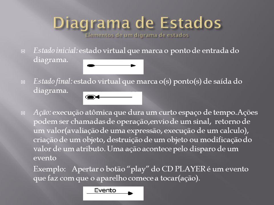  Estado inicial: estado virtual que marca o ponto de entrada do diagrama.