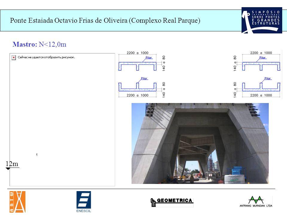 Ponte Estaiada Octavio Frias de Oliveira (Complexo Real Parque) 12m Mastro: N<12,0m