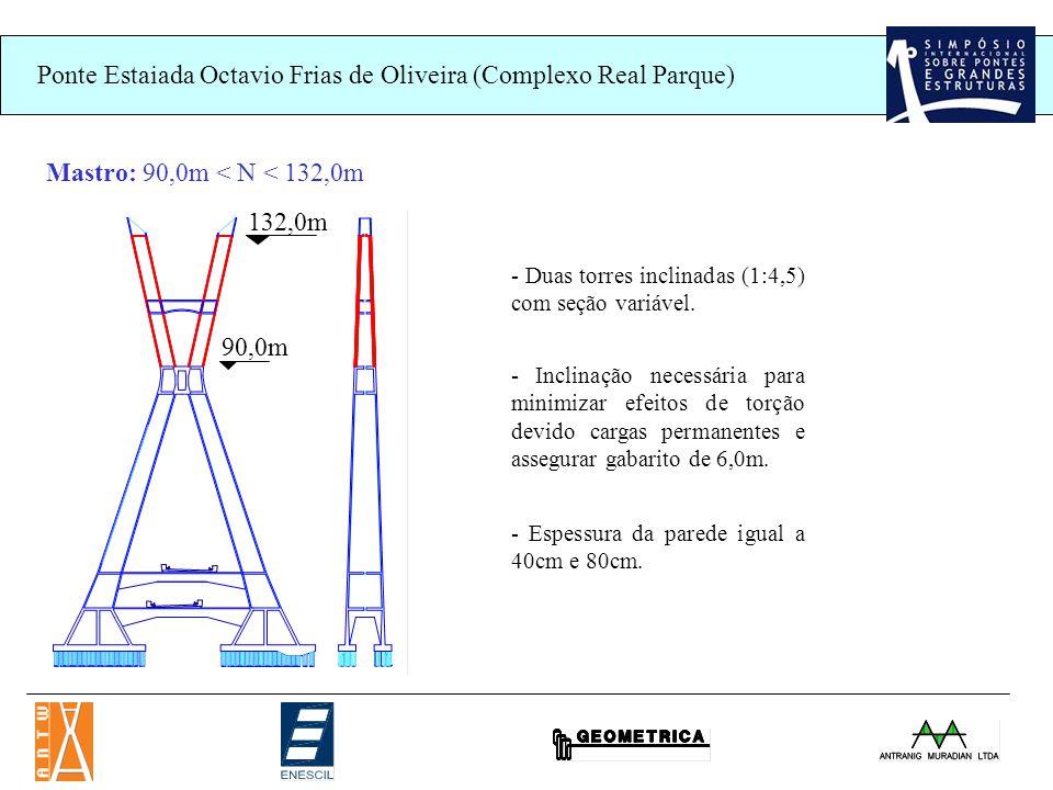 Ponte Estaiada Octavio Frias de Oliveira (Complexo Real Parque) 132,0m 90,0m Mastro: 90,0m < N < 132,0m - Duas torres inclinadas (1:4,5) com seção variável.