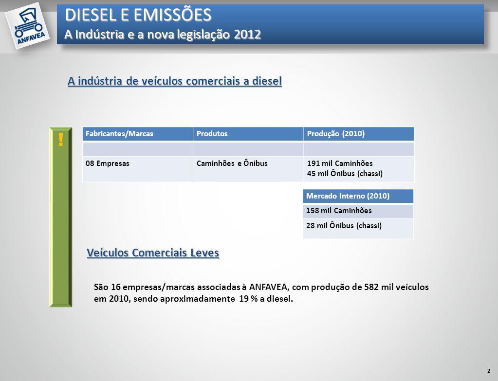 Mil unidades DIESEL E EMISSÕES A Indústria e a nova legislação 2012 Fabricantes/MarcasProdutosProdução (2010) 08 EmpresasCaminhões e Ônibus191 mil Cam