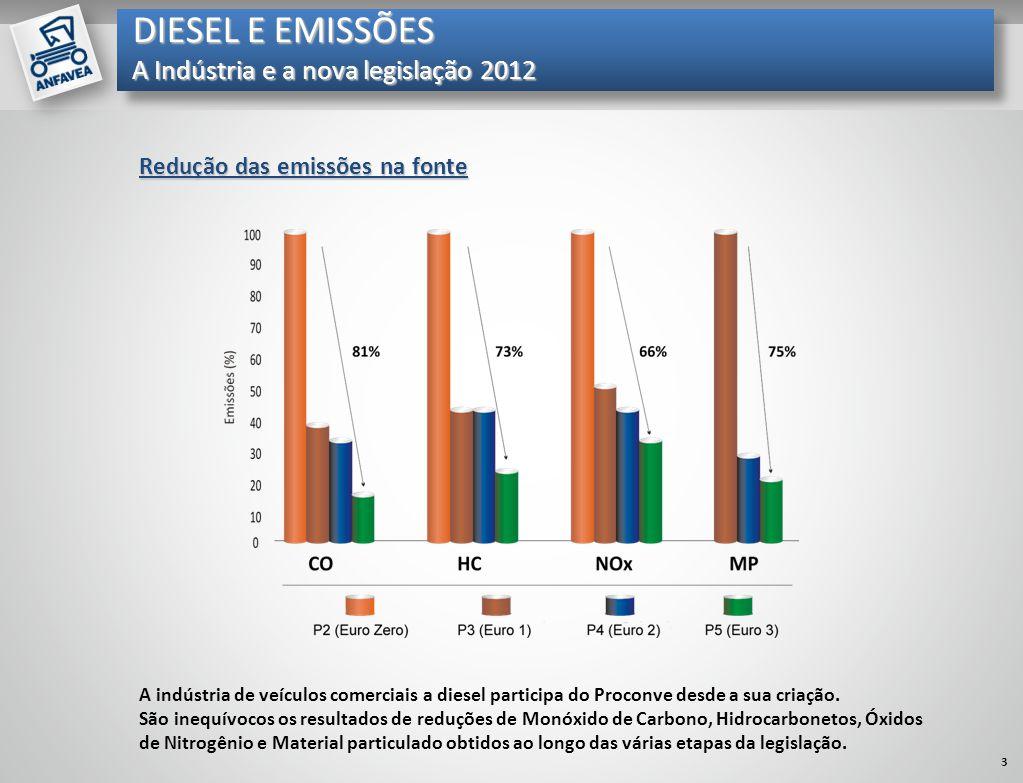 Mil unidades Redução das emissões na fonte A indústria de veículos comerciais a diesel participa do Proconve desde a sua criação. São inequívocos os r