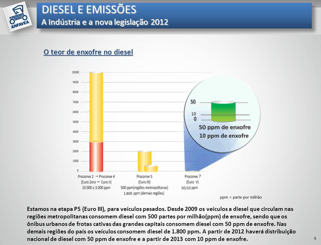 Mil unidades O teor de enxofre no diesel Estamos na etapa P5 (Euro III), para veículos pesados. Desde 2009 os veículos a diesel que circulam nas regiõ