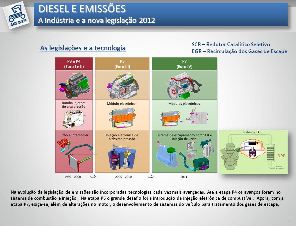 Mil unidades As legislações e a tecnologia Na evolução da legislação de emissões são incorporadas tecnologias cada vez mais avançadas. Até a etapa P4