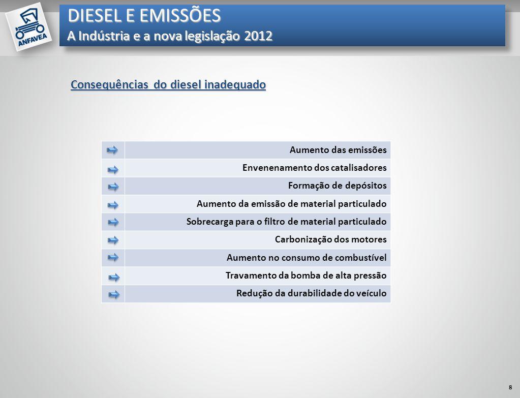 Mil unidades Consequências do diesel inadequado Aumento das emissões Envenenamento dos catalisadores Formação de depósitos Aumento da emissão de mater