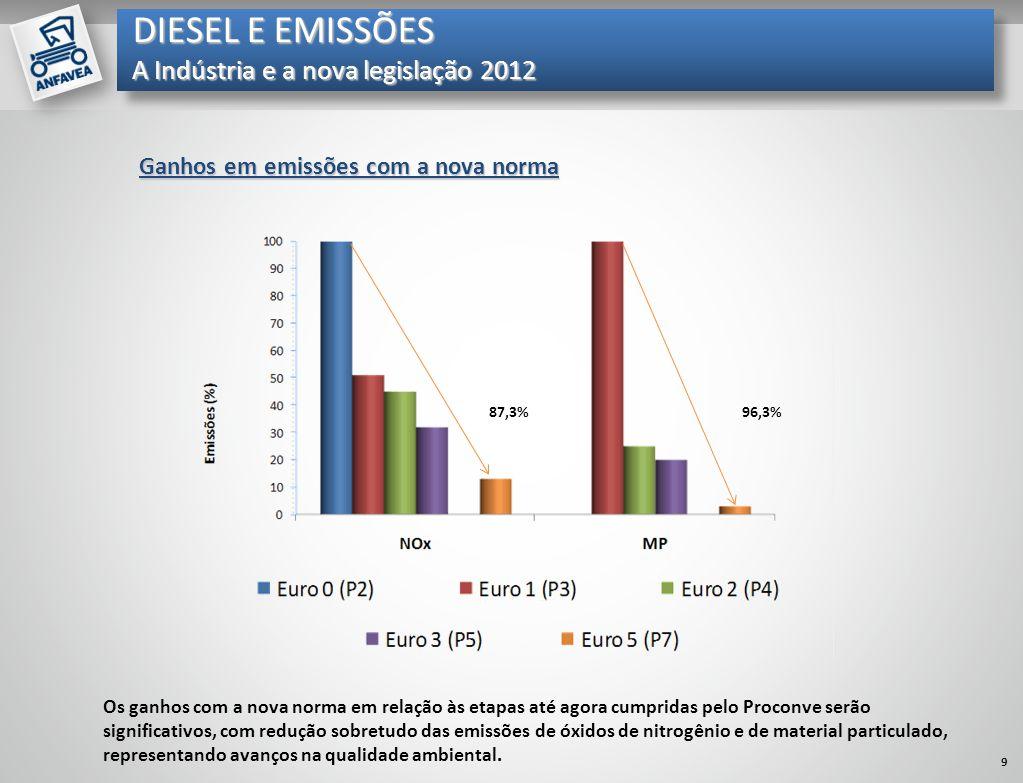 Mil unidades Ganhos em emissões com a nova norma 87,3%96,3% Os ganhos com a nova norma em relação às etapas até agora cumpridas pelo Proconve serão si