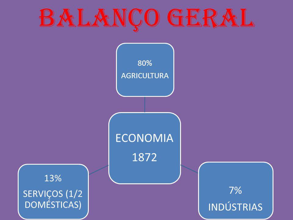 BALANÇO GERAL ECONOMIA 1872 7% INDÚSTRIAS 80% AGRICULTURA 13% SERVIÇOS (1/2 DOMÉSTICAS)
