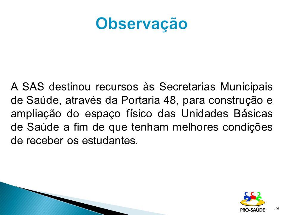 29 A SAS destinou recursos às Secretarias Municipais de Saúde, através da Portaria 48, para construção e ampliação do espaço físico das Unidades Básic
