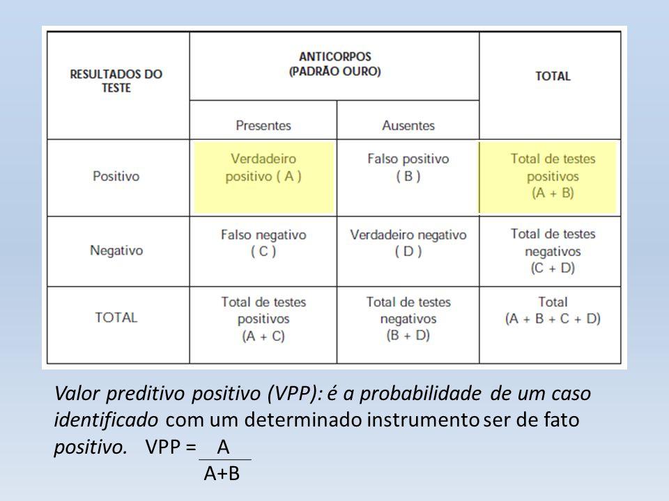 Valor preditivo positivo (VPP): é a probabilidade de um caso identificado com um determinado instrumento ser de fato positivo. VPP = A A+B
