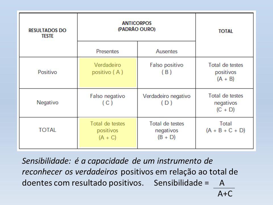 Especificidade: é a capacidade de um instrumento de reconhecer os verdadeiros negativos em relação ao total de doentes com resultado negativos.