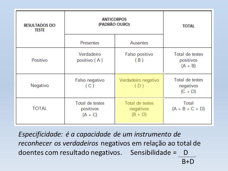 Especificidade: é a capacidade de um instrumento de reconhecer os verdadeiros negativos em relação ao total de doentes com resultado negativos. Sensib