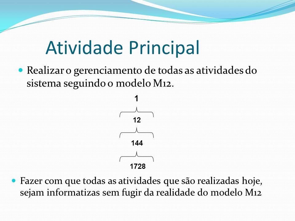 Atividade Principal Realizar o gerenciamento de todas as atividades do sistema seguindo o modelo M12. 1 12 144 1728 Fazer com que todas as atividades