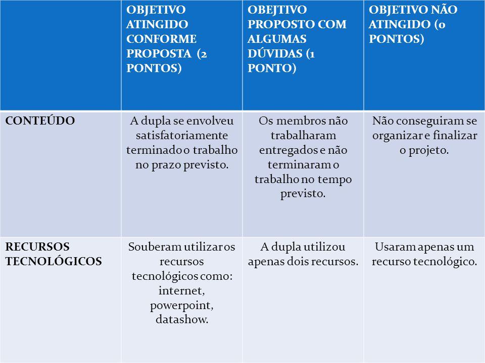OBJETIVO ATINGIDO CONFORME PROPOSTA (2 PONTOS) OBEJTIVO PROPOSTO COM ALGUMAS DÚVIDAS (1 PONTO) OBJETIVO NÃO ATINGIDO (0 PONTOS) CONTEÚDOA dupla se env