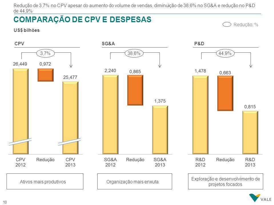 10 COMPARAÇÃO DE CPV E DESPESAS US$ bilhões Ativos mais produtivos Redução, % Redução de 3,7% no CPV apesar do aumento do volume de vendas, diminuição