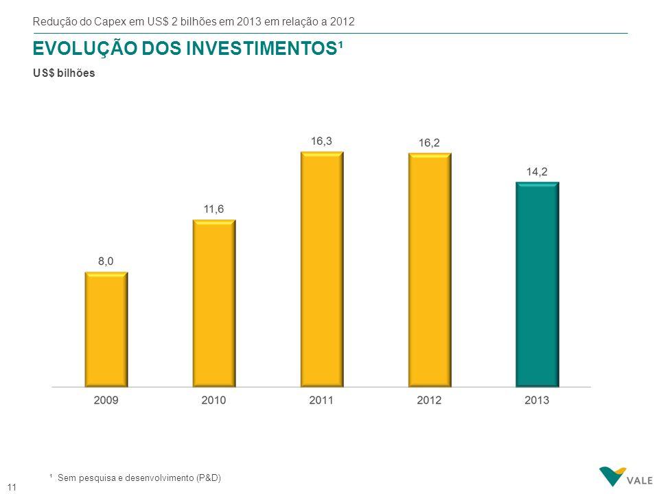 11 EVOLUÇÃO DOS INVESTIMENTOS¹ US$ bilhões Redução do Capex em US$ 2 bilhões em 2013 em relação a 2012 ¹ Sem pesquisa e desenvolvimento (P&D)