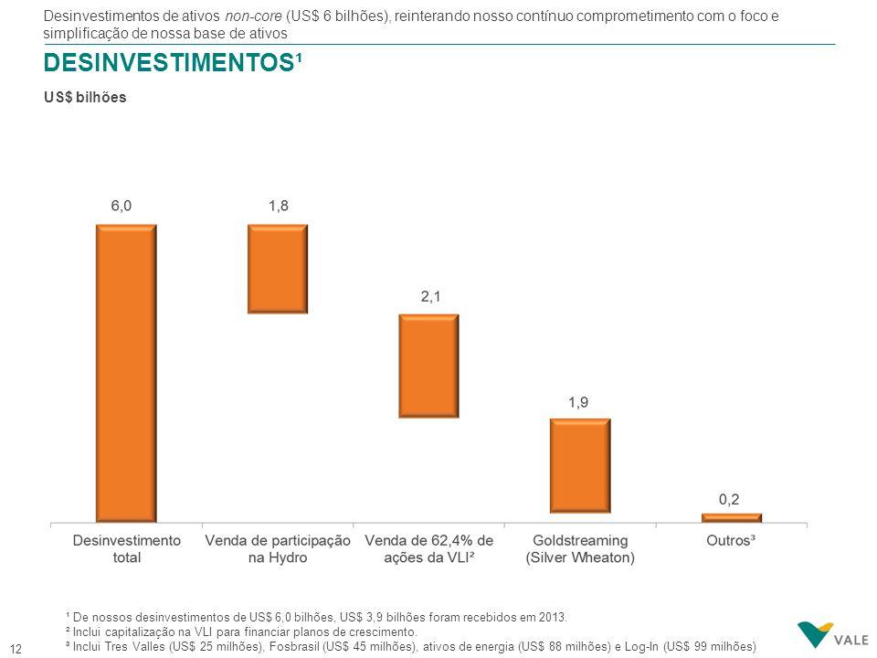 12 DESINVESTIMENTOS¹ US$ bilhões ¹ De nossos desinvestimentos de US$ 6,0 bilhões, US$ 3,9 bilhões foram recebidos em 2013. ² Inclui capitalização na V