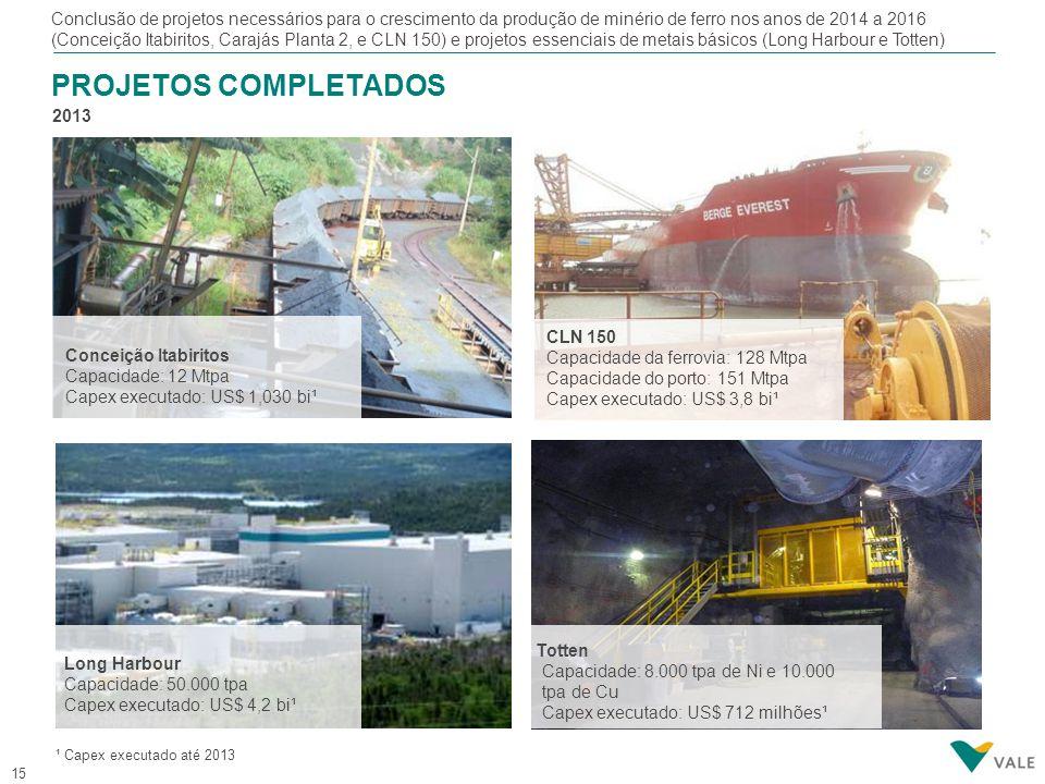 15 PROJETOS COMPLETADOS 2013 Conclusão de projetos necessários para o crescimento da produção de minério de ferro nos anos de 2014 a 2016 (Conceição I