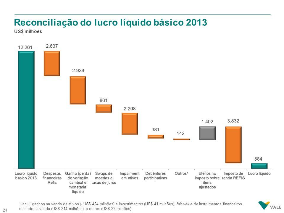 24 Reconciliação do lucro líquido básico 2013 US$ milhões ¹ Inclui ganhos na venda de ativos (- US$ 424 milhões) e investimentos (US$ 41 milhões), fai