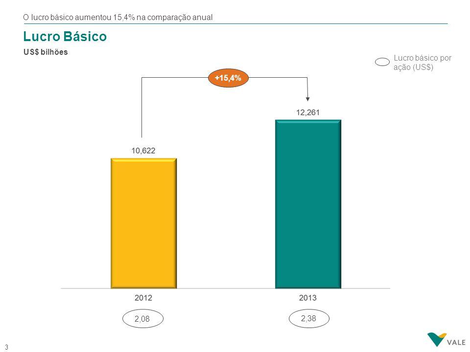 3 Lucro Básico US$ bilhões Lucro básico por ação (US$) 2,08 2,38 +15,4% O lucro básico aumentou 15,4% na comparação anual