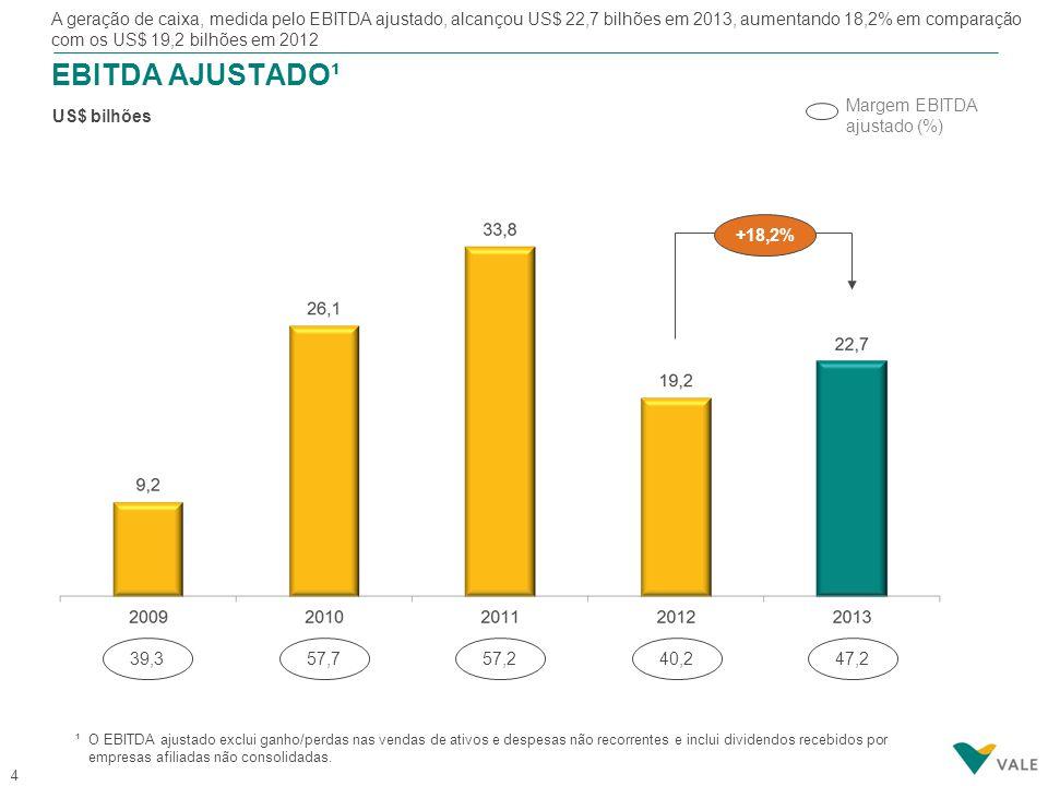 4 EBITDA AJUSTADO¹ US$ bilhões Margem EBITDA ajustado (%) +18,2% 39,357,757,240,247,2 A geração de caixa, medida pelo EBITDA ajustado, alcançou US$ 22