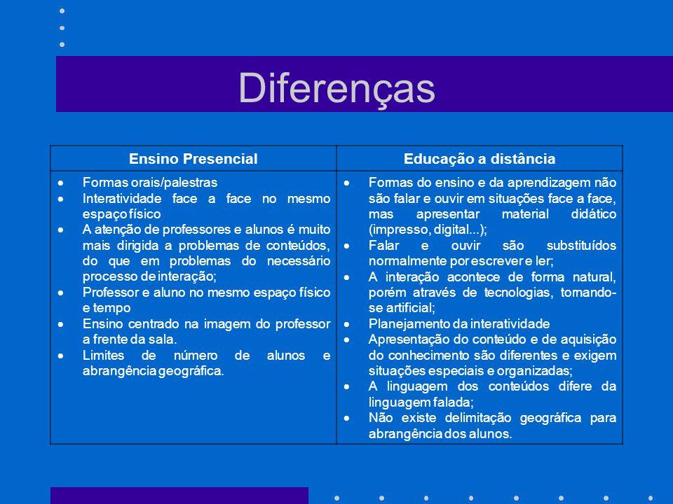 Diferenças Ensino PresencialEducação a distância  Formas orais/palestras  Interatividade face a face no mesmo espaço físico  A atenção de professor