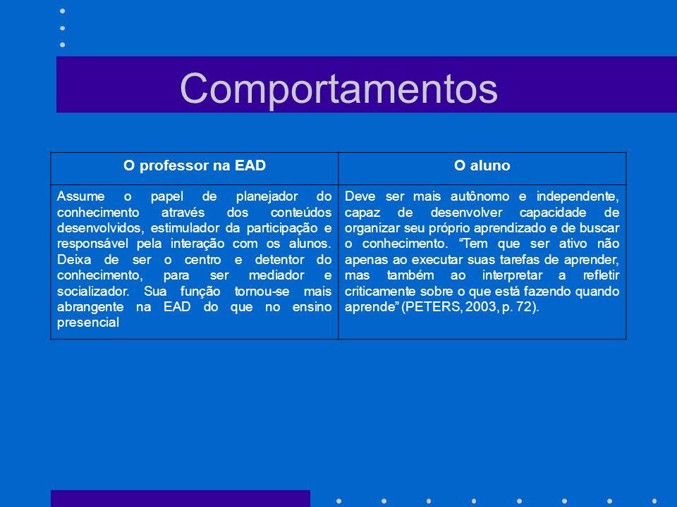 Comportamentos O professor na EADO aluno Assume o papel de planejador do conhecimento através dos conteúdos desenvolvidos, estimulador da participação