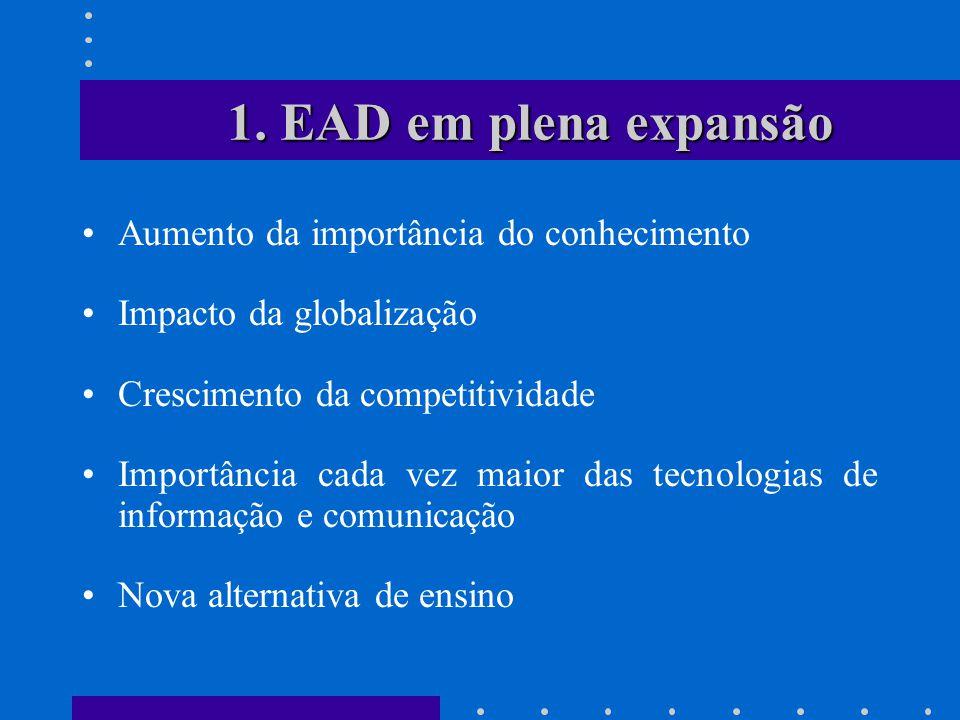 Em 2005 mais de 1,2 milhões de pessoas estudaram a distância O número de instituições autorizadas e credenciadas cresceu em 31% e o de seus alunos em 62% EAD hoje no Brasil