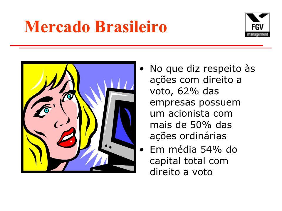 Mercado Brasileiro No que diz respeito às ações com direito a voto, 62% das empresas possuem um acionista com mais de 50% das ações ordinárias Em média 54% do capital total com direito a voto