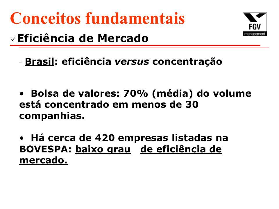 Eficiência de Mercado - Brasil: eficiência versus concentração Conceitos fundamentais Bolsa de valores: 70% (média) do volume está concentrado em meno