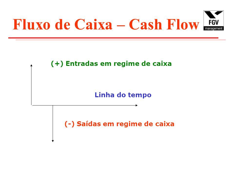 Fluxo de Caixa – Cash Flow (+) Entradas em regime de caixa (-) Saídas em regime de caixa Linha do tempo