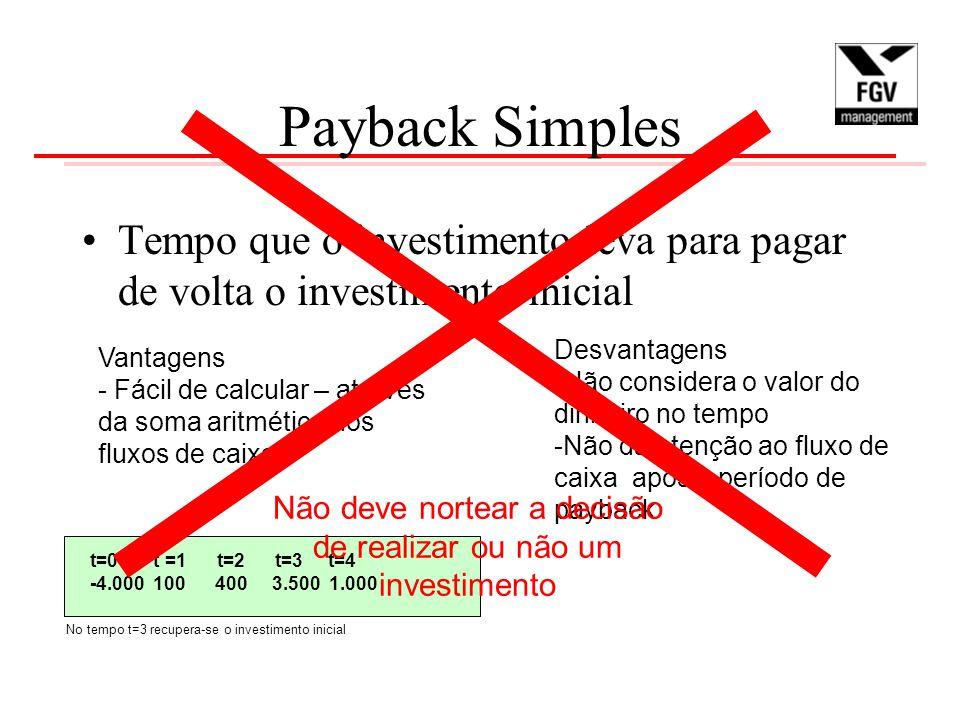 Payback Simples Tempo que o investimento leva para pagar de volta o investimento inicial Vantagens - Fácil de calcular – através da soma aritmética dos fluxos de caixa Desvantagens -Não considera o valor do dinheiro no tempo -Não dá atenção ao fluxo de caixa após o período de payback t=0 t =1 t=2 t=3 t=4 -4.000 100 400 3.500 1.000 No tempo t=3 recupera-se o investimento inicial Não deve nortear a decisão de realizar ou não um investimento
