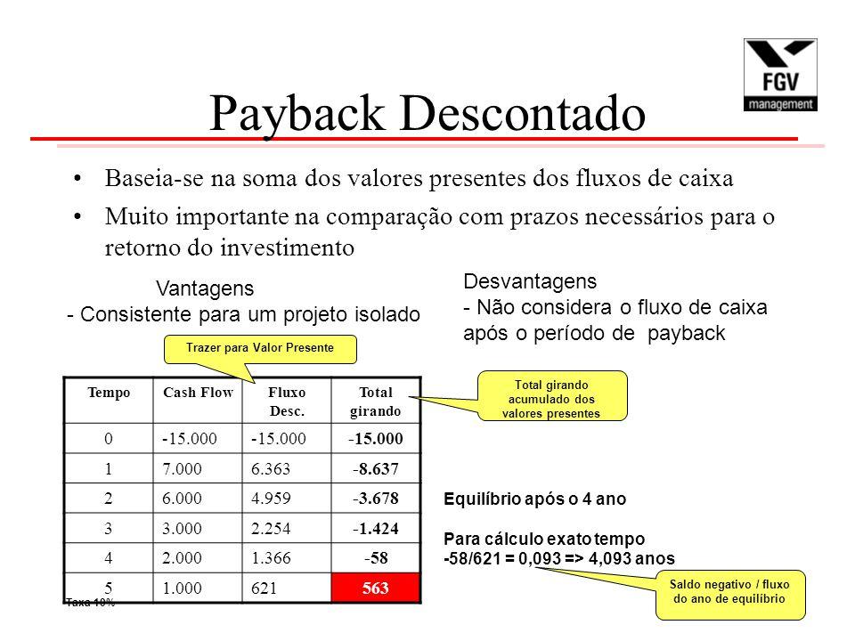 Payback Descontado Baseia-se na soma dos valores presentes dos fluxos de caixa Muito importante na comparação com prazos necessários para o retorno do investimento Vantagens - Consistente para um projeto isolado Desvantagens - Não considera o fluxo de caixa após o período de payback TempoCash FlowFluxo Desc.