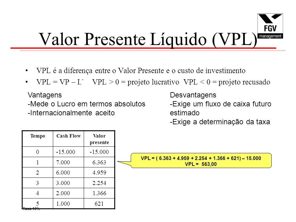 Valor Presente Líquido (VPL) VPL é a diferença entre o Valor Presente e o custo de investimento VPL = VP – I.` VPL > 0 = projeto lucrativo VPL < 0 = projeto recusado Vantagens -Mede o Lucro em termos absolutos -Internacionalmente aceito Desvantagens -Exige um fluxo de caixa futuro estimado -Exige a determinação da taxa TempoCash FlowValor presente 0-15.000 17.0006.363 26.0004.959 33.0002.254 42.0001.366 51.000621 VPL = ( 6.363 + 4.959 + 2.254 + 1.366 + 621) – 15.000 VPL = 563,00 Taxa 10%