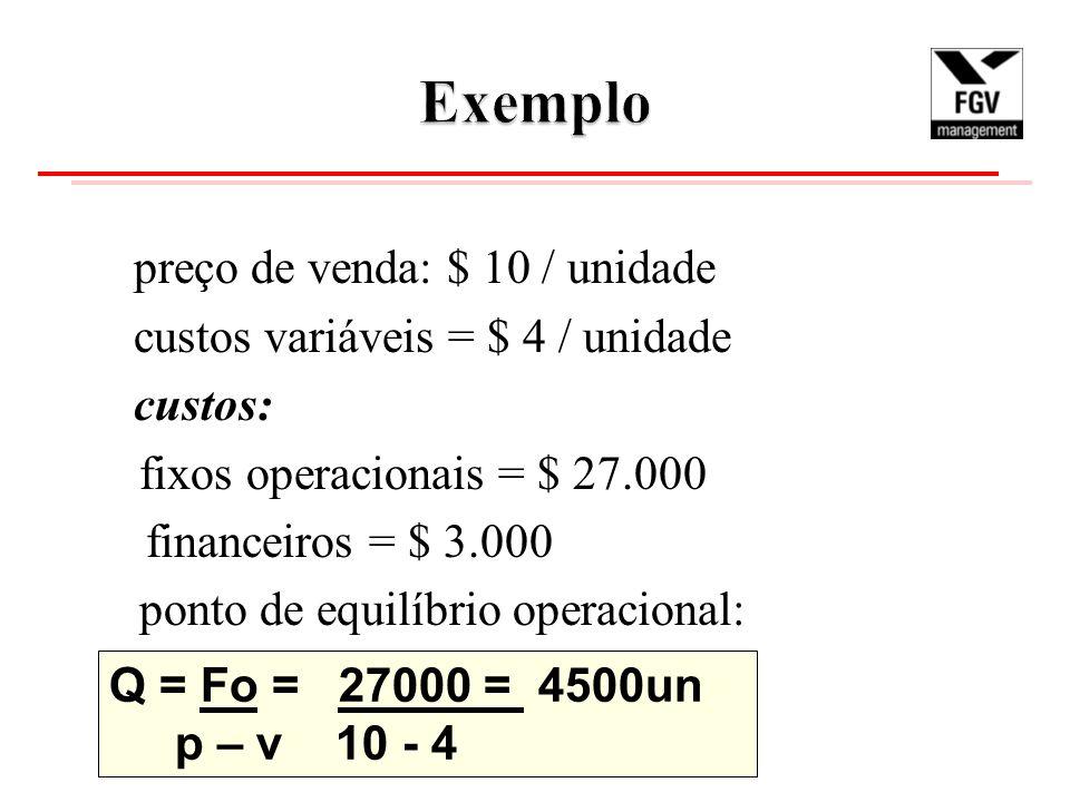 preço de venda: $ 10 / unidade custos variáveis = $ 4 / unidade custos: fixos operacionais = $ 27.000 financeiros = $ 3.000 ponto de equilíbrio operacional: Q = Fo = 27000 = 4500un p – v 10 - 4