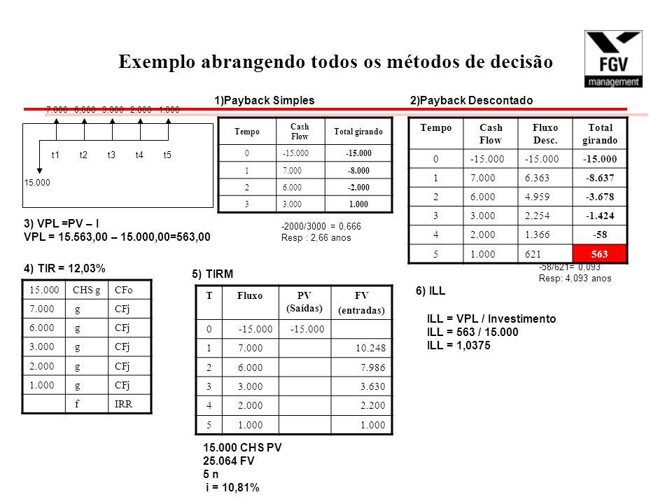 Exemplo abrangendo todos os métodos de decisão 15.000 7.0006,0003.0002.0001.000 t1t2t3t4t5 1)Payback Simples Tempo Cash Flow Total girando 0-15.000 17