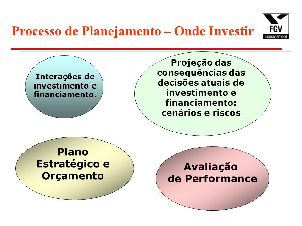 Processo de Planejamento – Onde Investir Interações de investimento e financiamento. Projeção das consequências das decisões atuais de investimento e